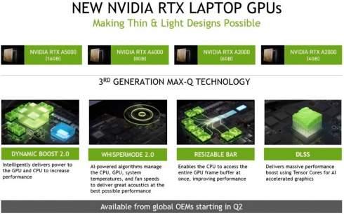 NVIDIA представила профессиональные мобильные видеокарты на Ampere и Turing