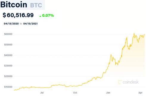 Цена биткойна превысила $63 тыс. в преддверии IPO Coinbase