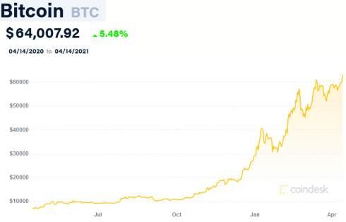 Nasdaq установила справочную цену в $250 для прямого листинга Coinbase, что дает ей оценку в $65 млрд