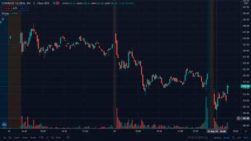 Акции Coinbase упали на 12% после объявления о делистинге с биржи Deutsche Boerse
