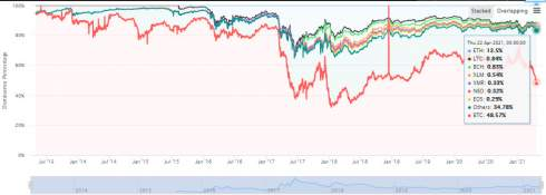 Индекс доминирования биткоина упал ниже отметки в 50%
