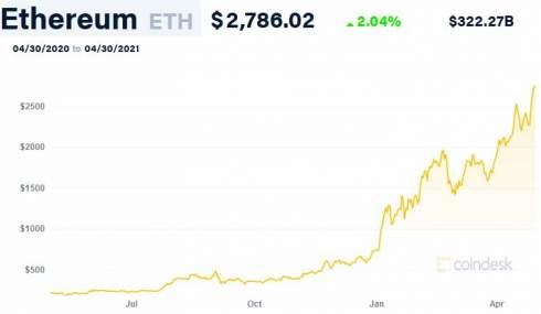 В JPMorgan назвали причины превосходства Ethereum над биткоином в доходности