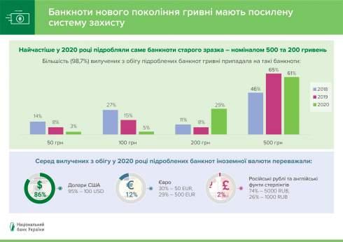 Нацбанк заметил рекордный рост количества подделок гривни за последние годы