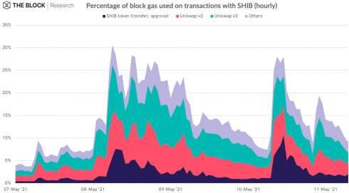 Средняя комиссия за Ethereum-транзакцию достигла $60 на фоне хайпа вокруг Shiba Inu