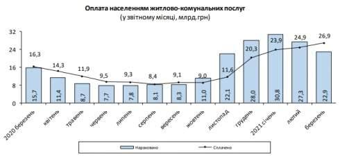Размер платежки за коммуналку за год вырос на 46%