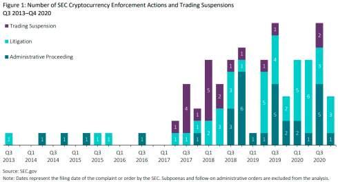SEC взыскала с участников крипторынка более $1,77 млрд за семь лет