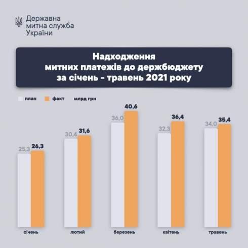 Государственная таможенная служба с начала года выполнила план поступлений на 108%