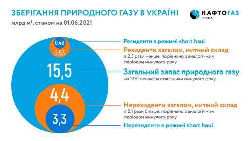 Украина вошла в лето с относительно высокими запасами газа в ПХГ