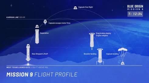 Слетать с самым богатым человеком на Земле в космос за 28 млн долларов. На аукционе было продано место в корабле New Shepard