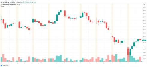 Акции Coinbase упали до рекордного минимума на фоне обвала биткоина