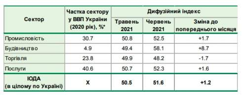 Индекс ожиданий деловой активности в июне вырос до 51,6 с 50,5 в мае