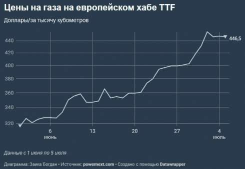 Игра на повышение. Зачем Газпром взвинтил цены на газ в Европе и Украине