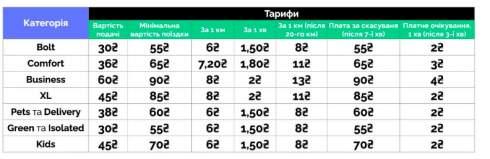 Uber и Bolt поднимают тарифы в Киеве