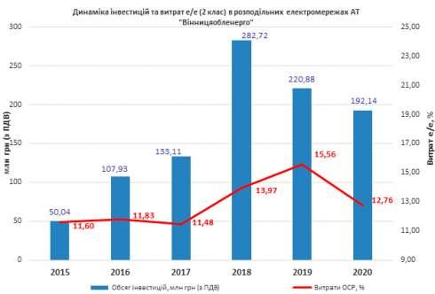 НКРЭКУ не будет покрывать аномальные расходы электроэнергии Винницаоблэнерго