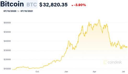 Майк Новограц: Азия продает биткоин, а США — покупают