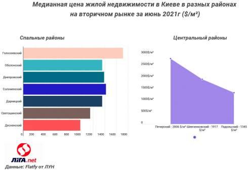 Цены на вторичное жилье в Киеве растут, а спрос падает