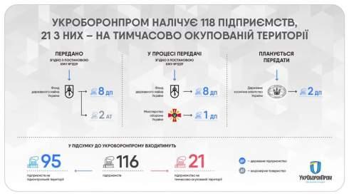 Прощай, Укроборонпром. Что останется от концерна после реформы Зеленского?