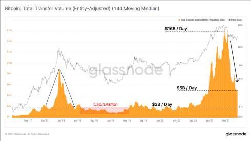 Glassnode: ралли биткоина не подкреплено фундаментальными факторами