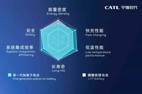 Китайская CATL представила первые натрий-ионные аккумуляторы для электромобилей