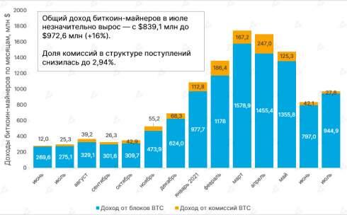 В июле доход майнеров биткоина вырос впервые за четыре месяца