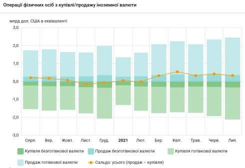 Украинцы в июле сократили продажу валюты банкам