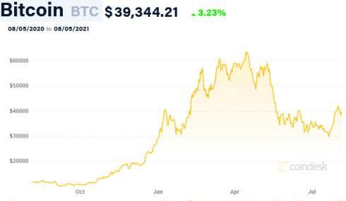 Square втрое увеличила прибыль от продажи биткоина