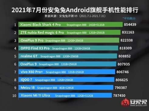 Xiaomi Black Shark 4 Pro уже пятый месяц возглавляет рейтинг AnTuTu, но скоро его подвинут