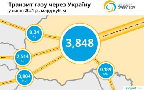 Газпром опустошает свои газохранилища в ЕС, чтобы не увеличивать транзит через Украину