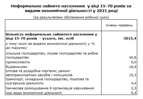 Без трудовой книжки работают около 3 млн украинцев: в каких отраслях больше всего