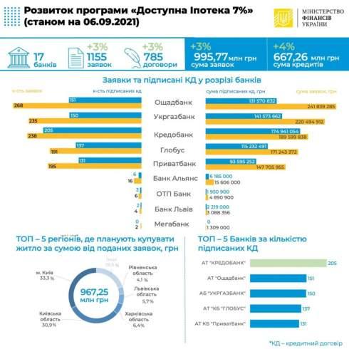По программе «Доступная ипотека 7%» выдали 785 кредитов