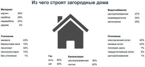 Спрос на загородное жилье вблизи Киева значительно вырос