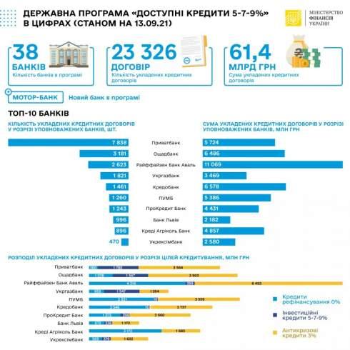 За неделю уполномоченные банки программы «5-7-9» выдали 351 кредит на общую сумму 1 млрд грн