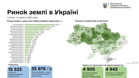 Рынок земли: в каких областях купили больше всего гектаров