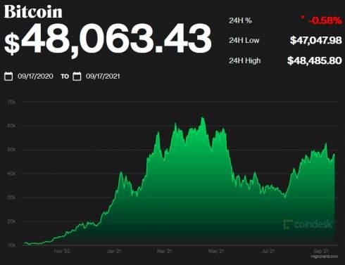 Рэй Далио: регуляторы «убьют» биткоин в случае его успеха