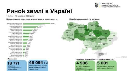 В Украине зарегистрировали почти 19 тысяч земельных сделок - Минагро
