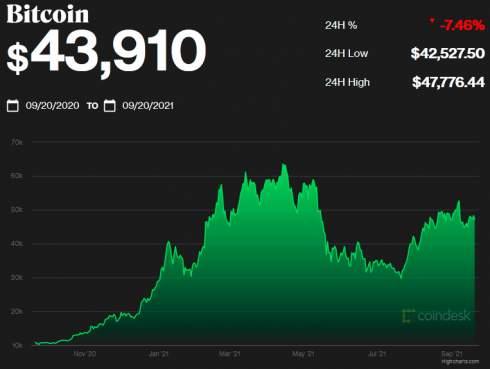 Стоимость биткоина упала ниже $44 тысяч