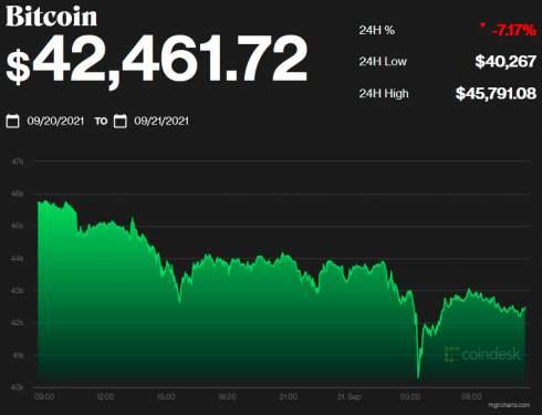 Coinbase отказалась от запуска криптосберегательных счетов после претензий SEC
