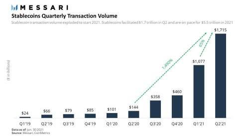 Капитализация рынка стейблкоинов превысила $120 млрд