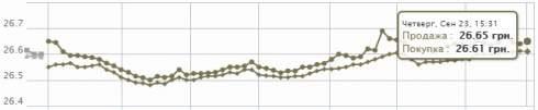 Волатильность на межбанковских торгах 23 сентября видетельствует о растерянности участников рынка