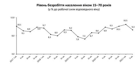 Количество безработных украинцев сократилось до 1,6 миллиона