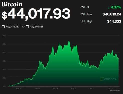 Портфель хомяка-криптотрейдера обогнал по доходности Berkshire Hathaway Уоррена Баффета