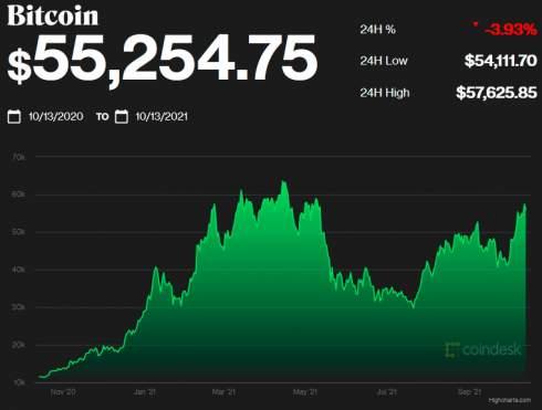 Джейми Даймон назвал биткоин бесполезным, а свое мнение — непопулярным